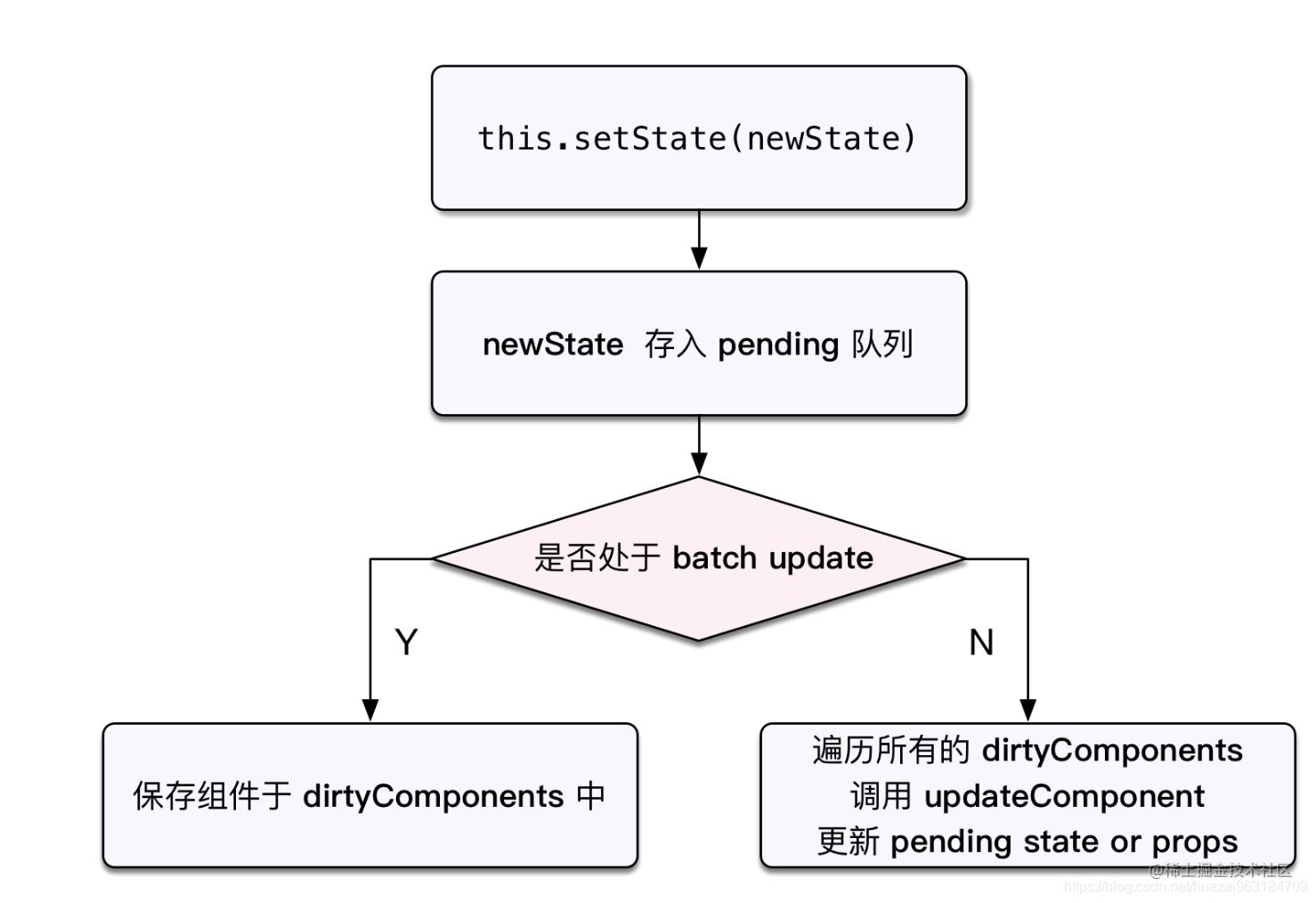react setState原理.png