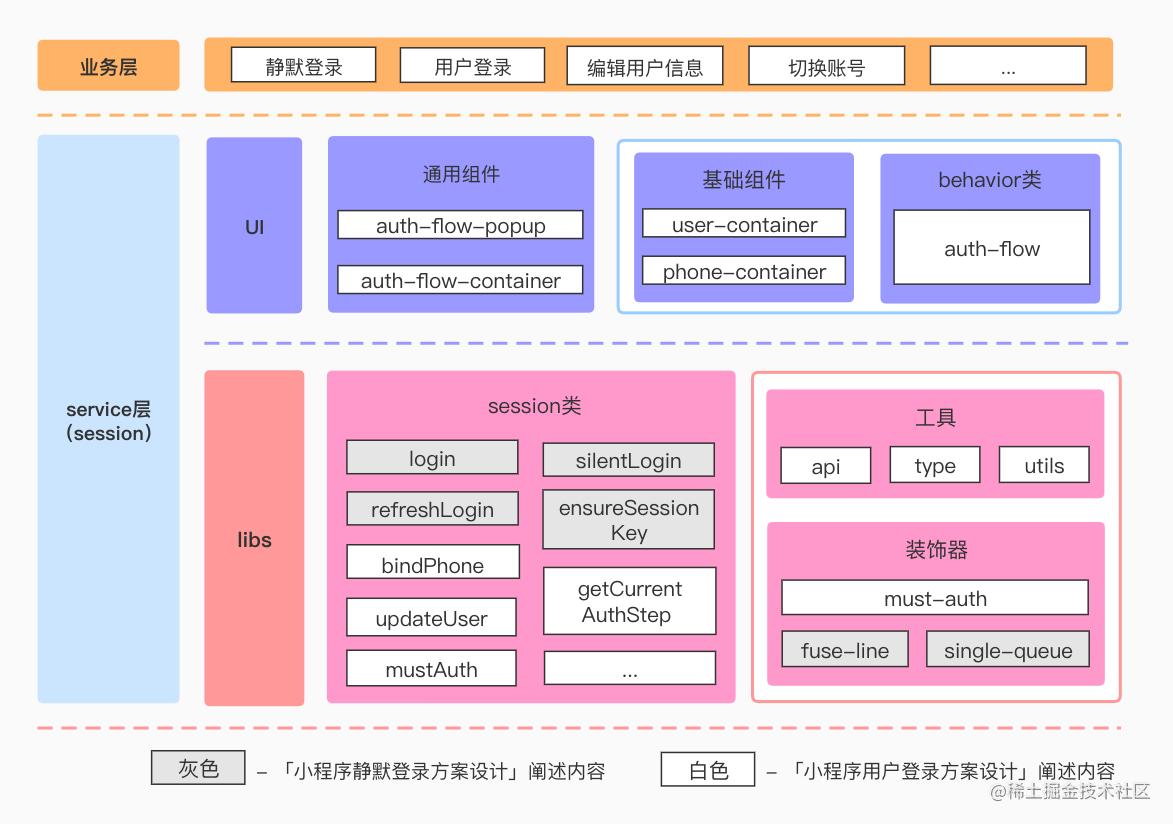 用户登录架构