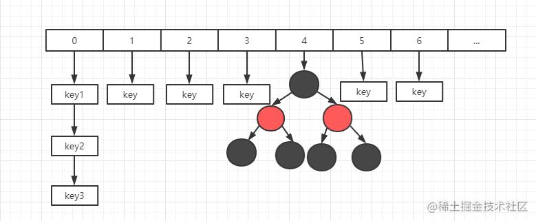 金三银四助力面试-手把手轻松读懂HashMap源码