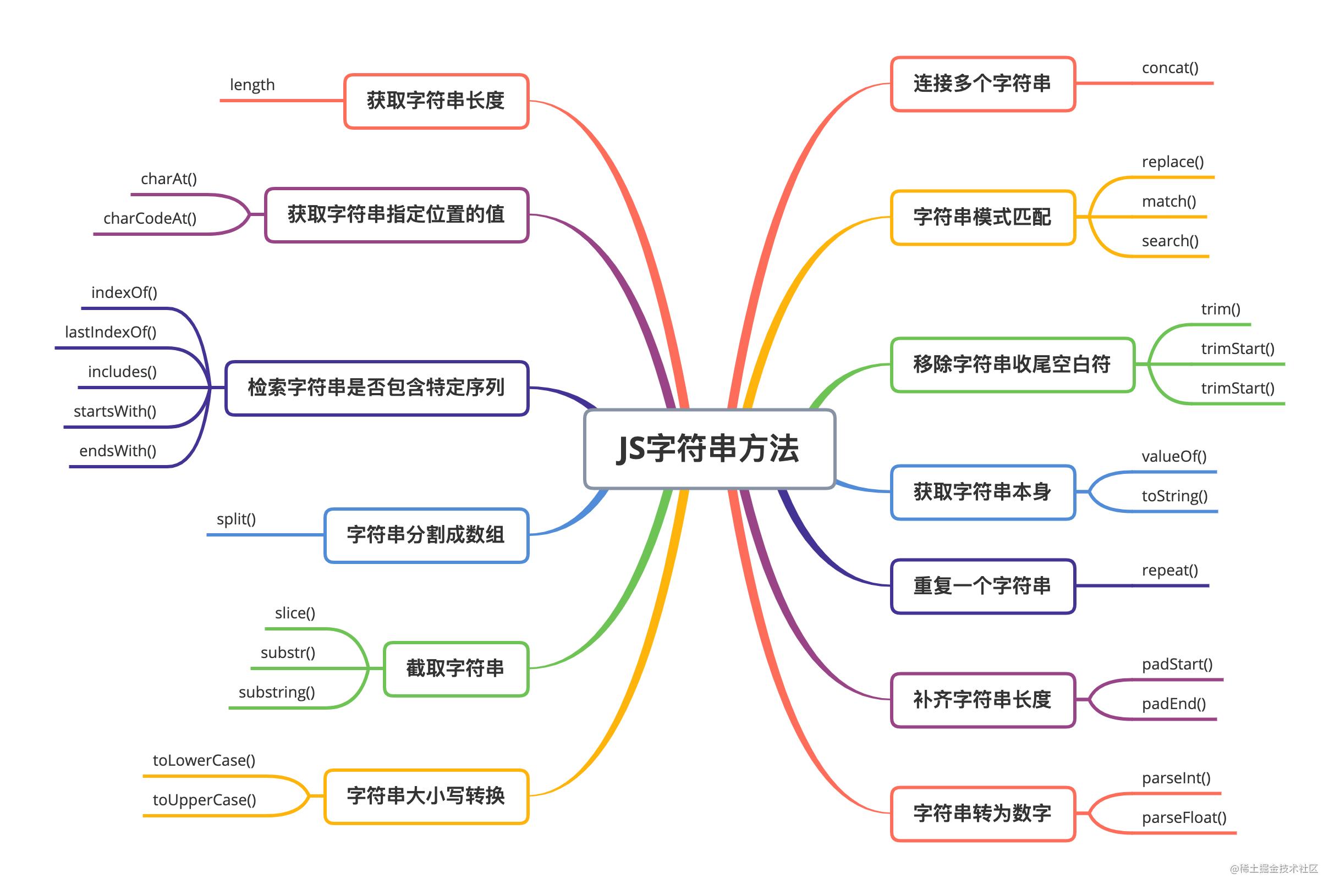 JS字符串方法.png