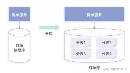 分表架构图
