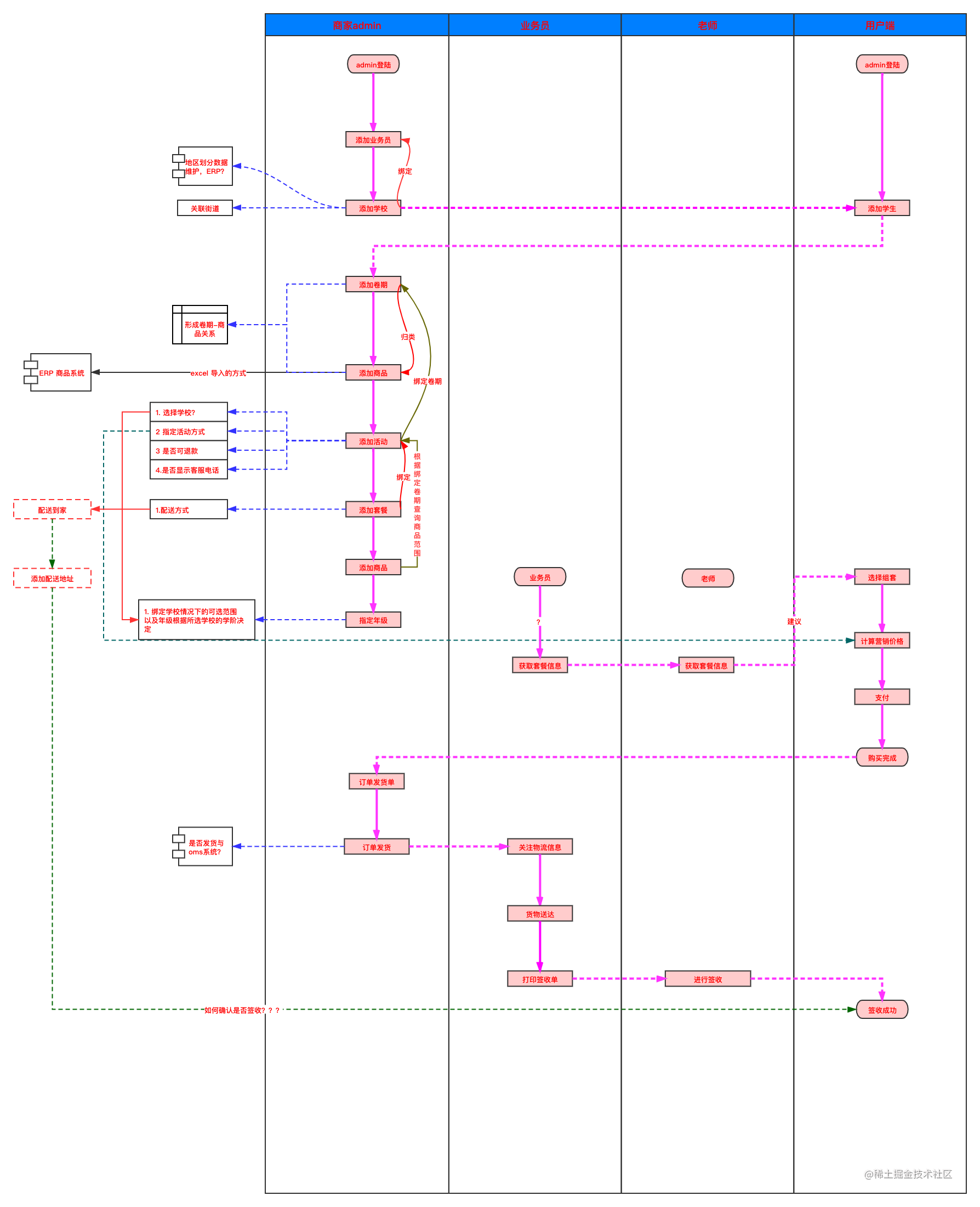 系统功能泳道图.png