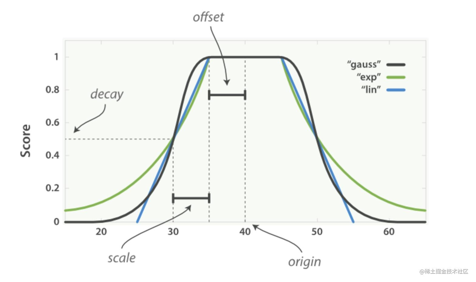 通过Function Score Query优化Elasticsearch搜索结果