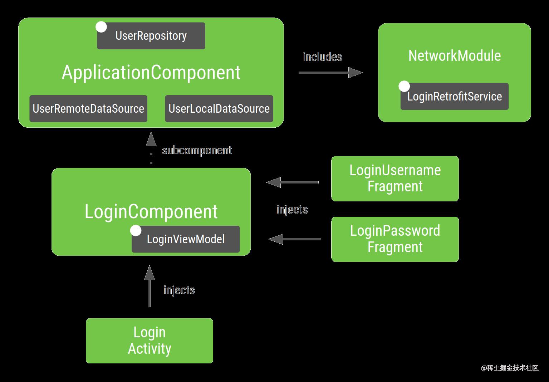 您为 Android 应用示例构建的图的表示法