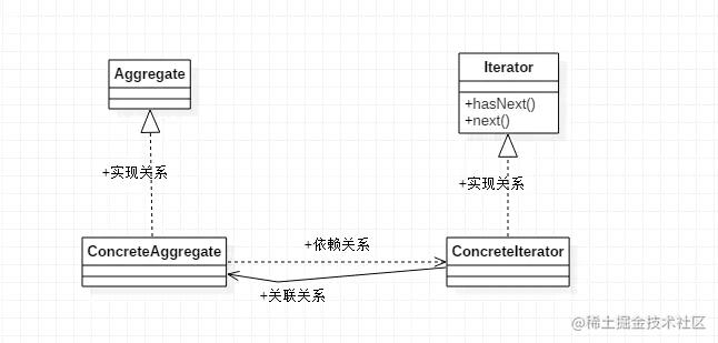 迭代器模式UML类图
